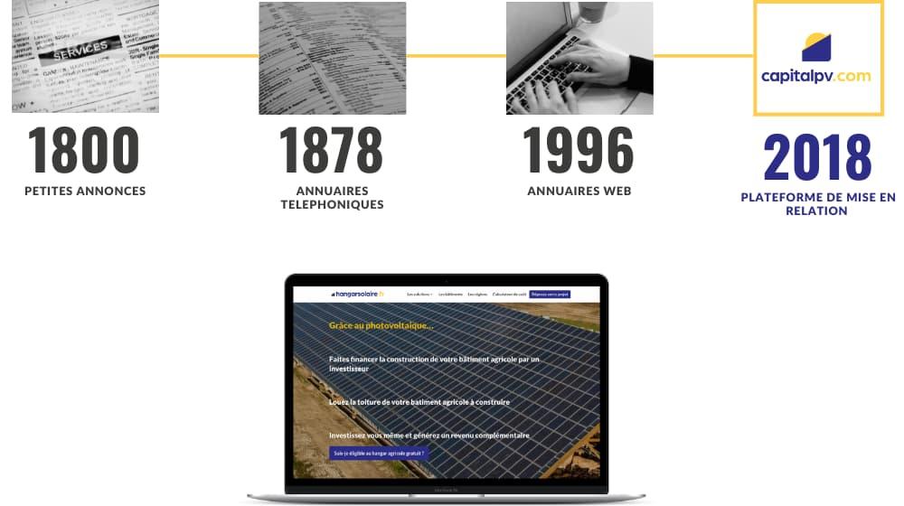 Histoire mise en relation photovoltaïque